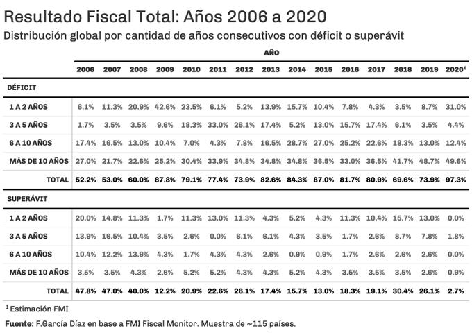 Resultado Fiscal Total: Años 2006 a 2020