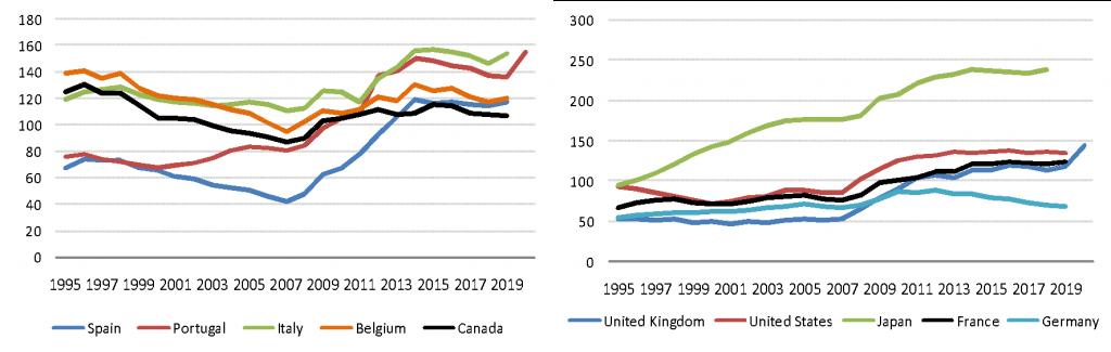 Deuda del gobierno  (en % del PIB)